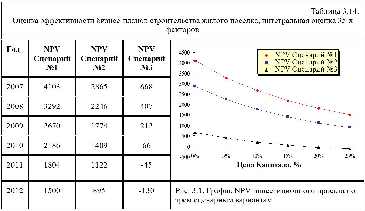 процентной эффективности таблица